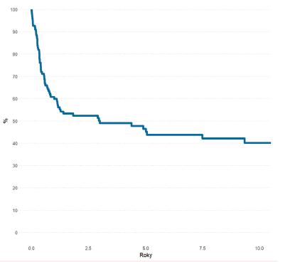 Pravděpodobnost OS pacientů s ALL (N-137)