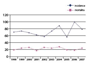 Incidence a mortalita karcinomu penisu v České republice v letech 1999–2007 Graph 1. Incidence and mortality C 60 in the Czech Republic in years 1998 to 2007