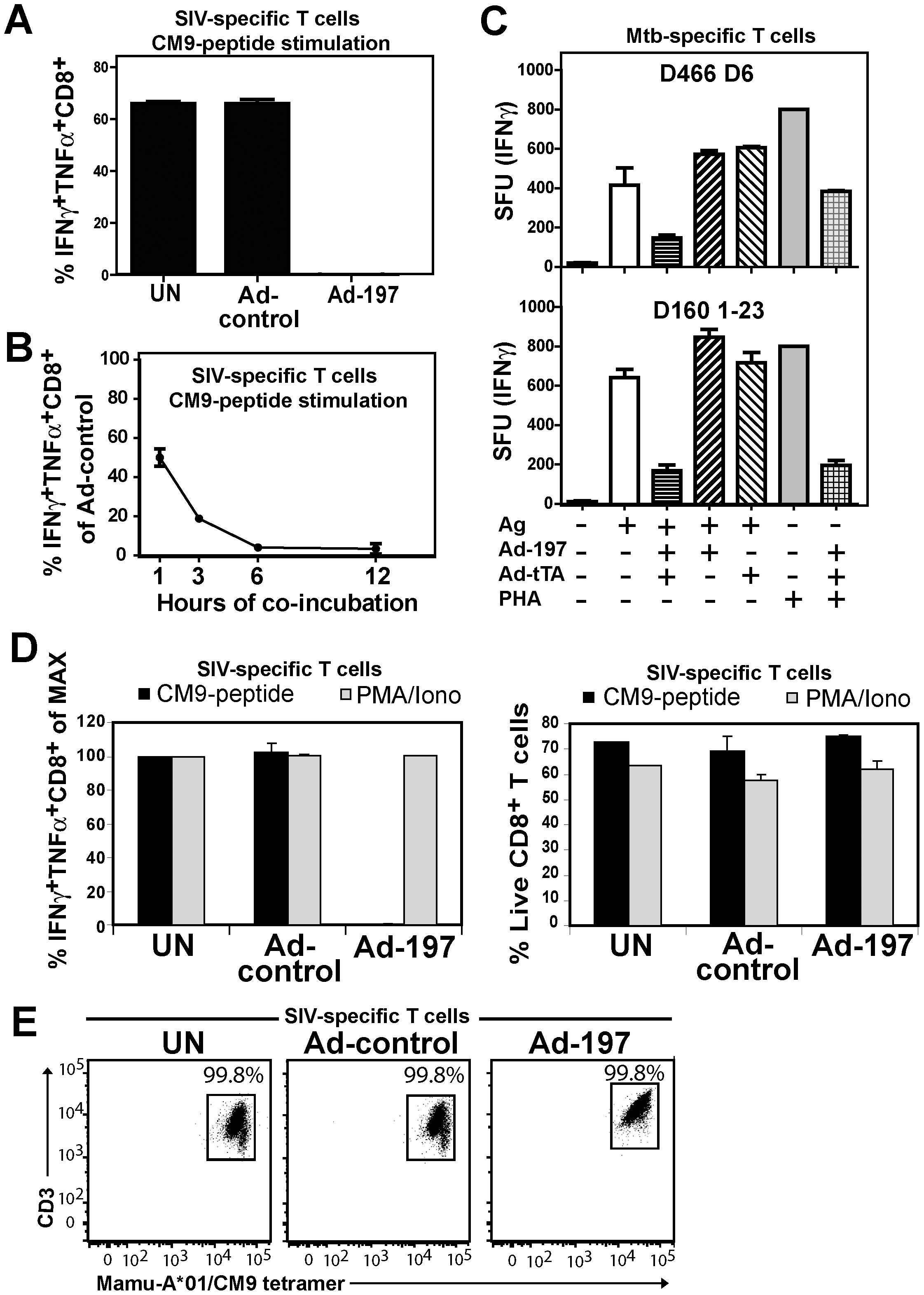 MPXV197 inhibits TCR-dependent T cell stimulation.