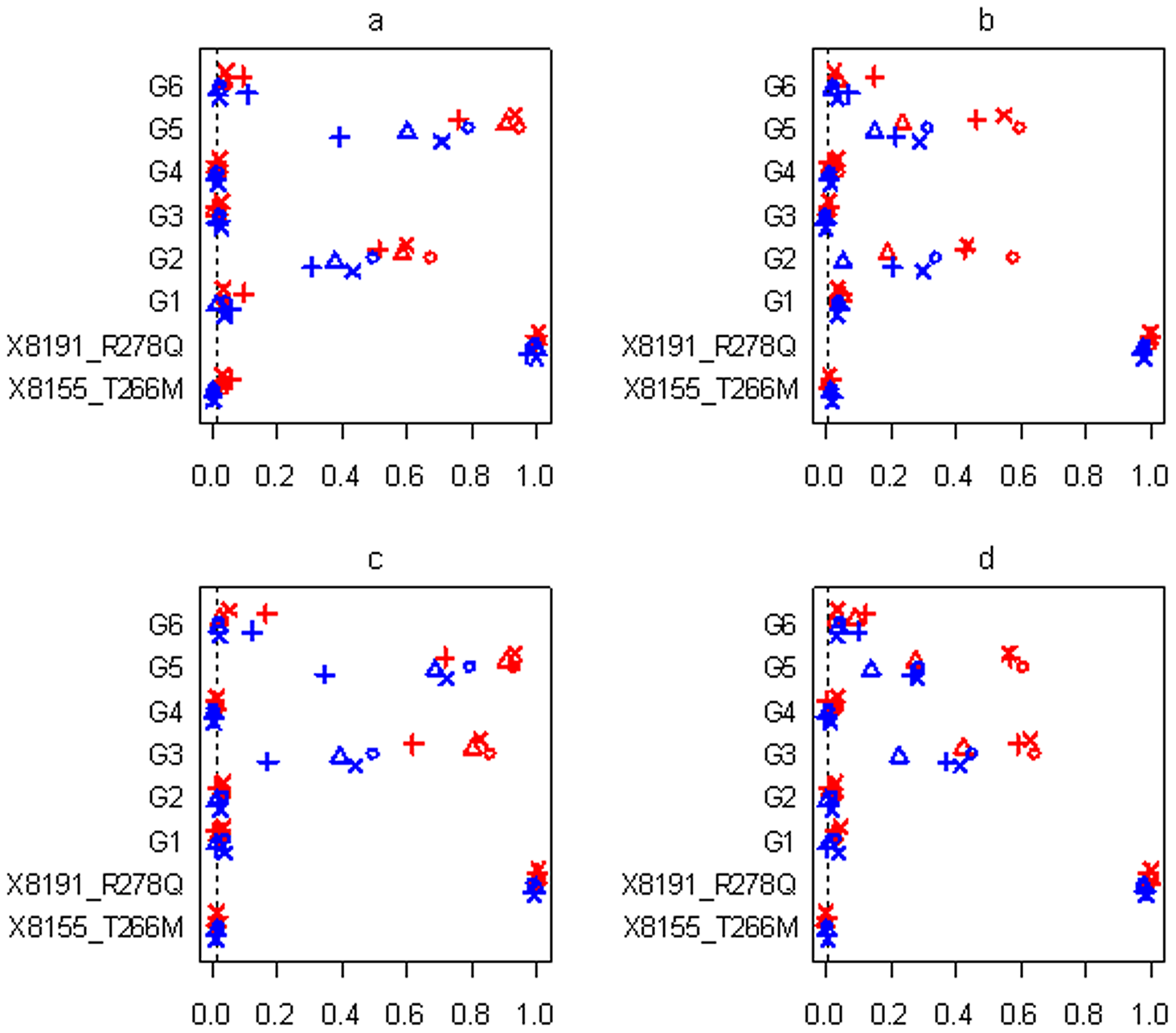 Simulations with sample size n = 3,008 and six groups for the four scenarios (see <em class=&quot;ref&quot;><b>Table 2</b></em>).