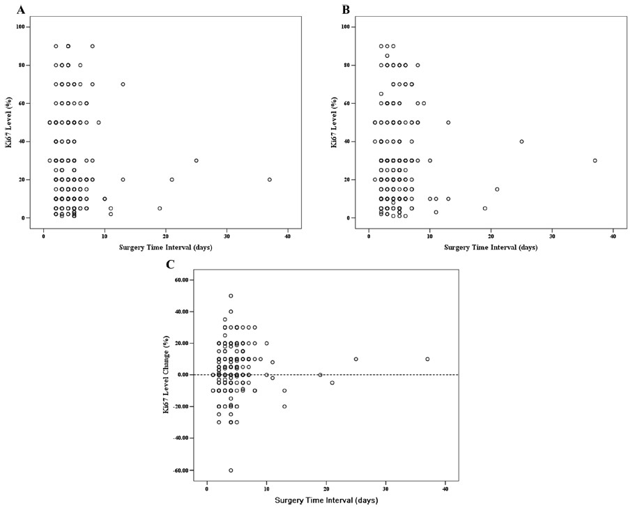 Fig. 1 Ki67 expression level and change distribution at different surgery time intervals. a): Ki67 expression level of core needle biopsies versus surgery time intervals; b): Ki67 expression level at surgically removed samples versus surgery time intervals; c): Ki67 change distribution versus surgery time intervals
