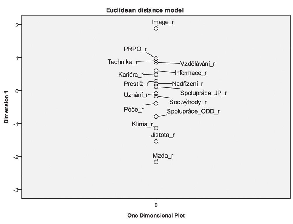 Rozdíl mezi osobními preferencemi VS a subjektivně vnímanou saturací faktorů – Euclidean distance model