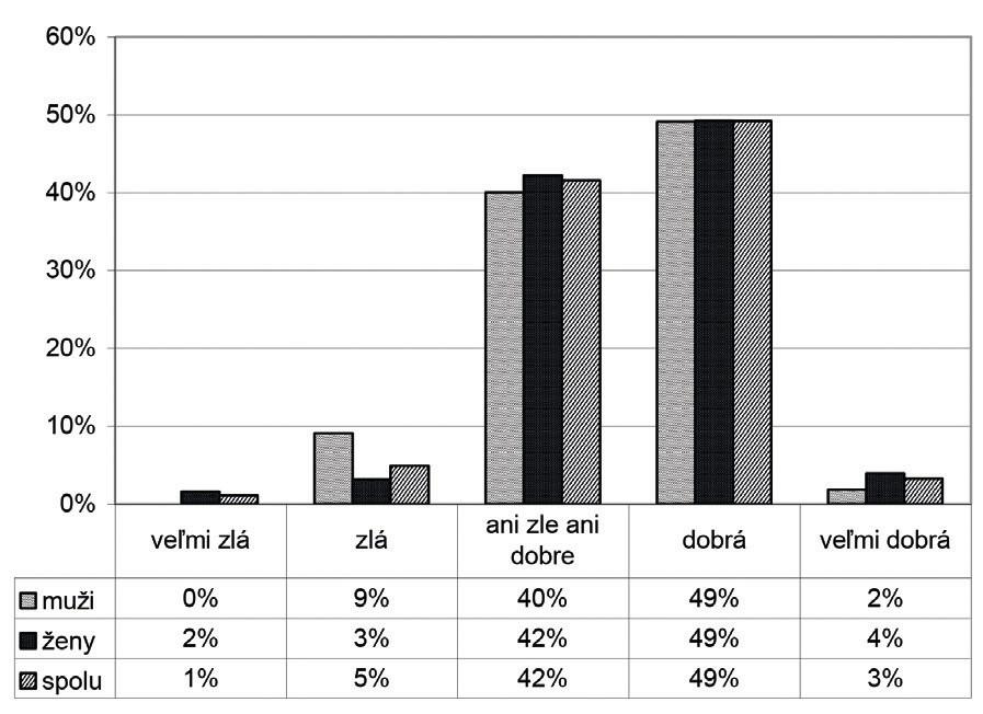 Kvalita života klientov zariadení pre seniorov, Bratislava, n = 183