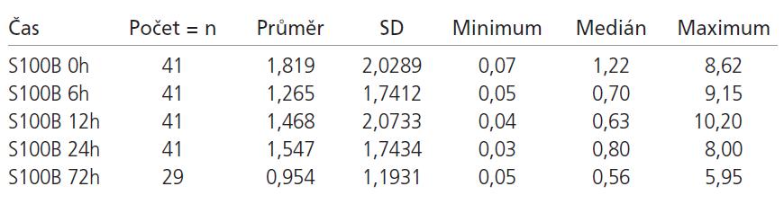 Hodnoty S100B proteinu ve sledovaných časech – neuspokojivý výsledný klinický stav.