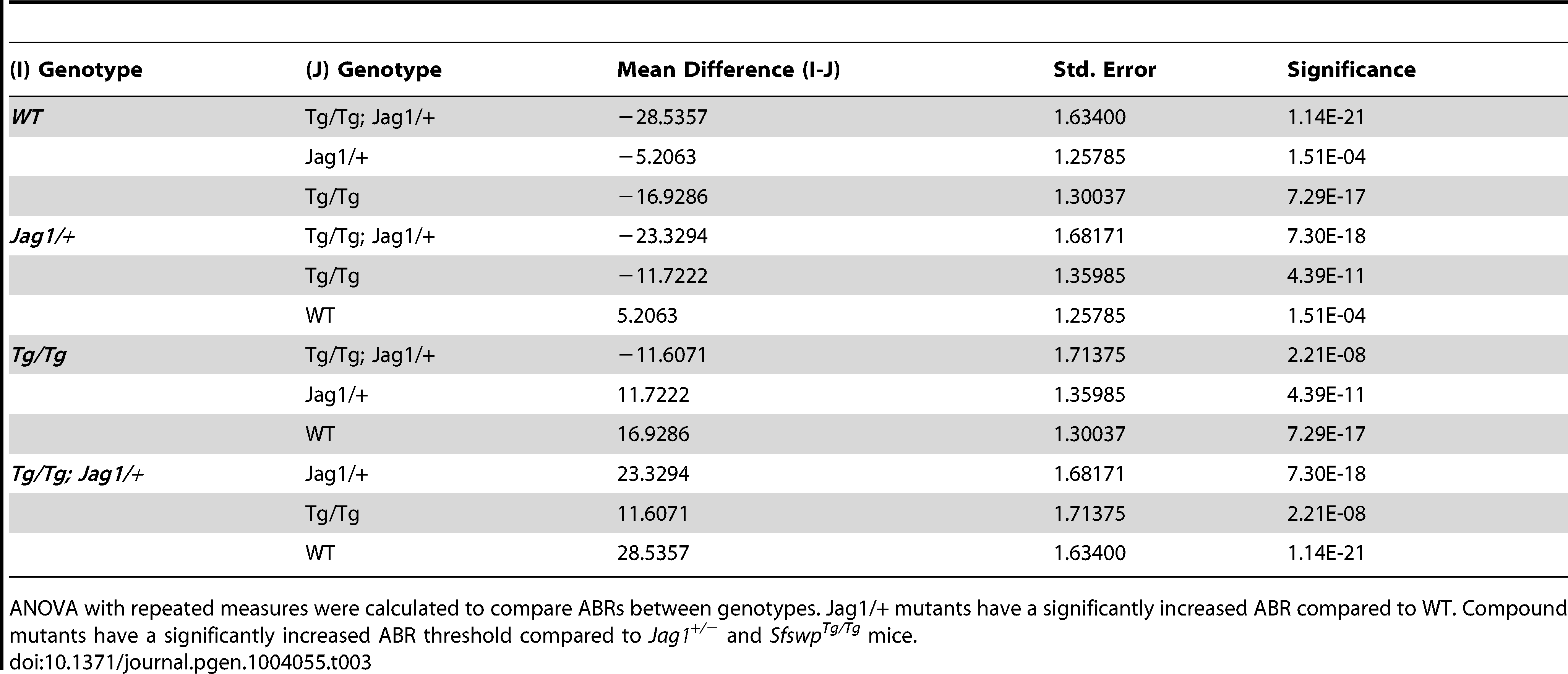 ABR ANOVA with repeated measures comparisons.