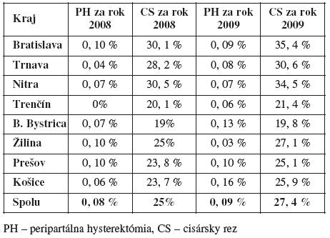 Peripartálna hysterektómia a cisárske rezy v SR v rokoch 2008 a 2009 [11]