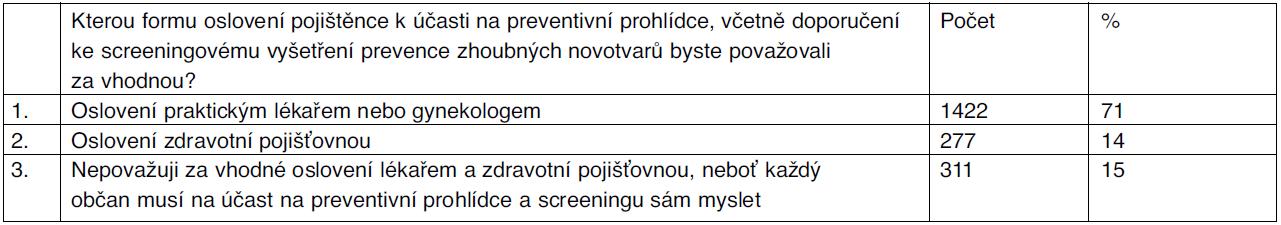 Doporučení k preventivní prohlídce a screeningu