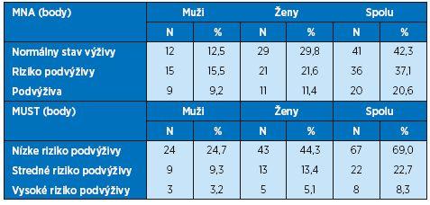 Výživový stav zistený MNA a MUST