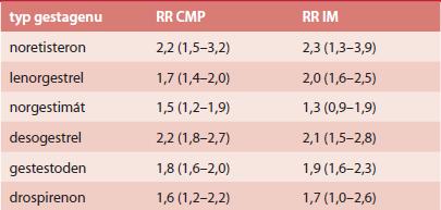 RR arteriální trombózy u COC s EE 30, resp. 40 μg