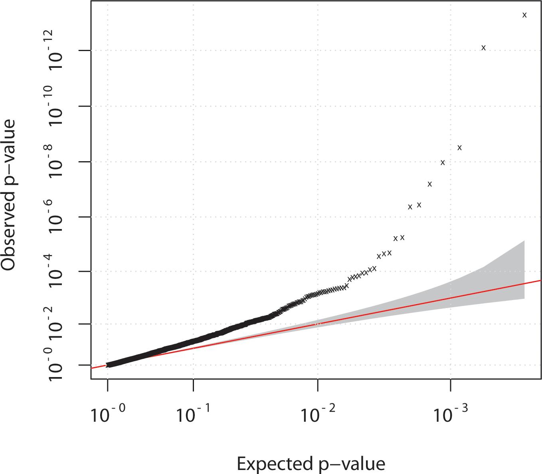 Quantile-quantile plot of chi-squared statistic.