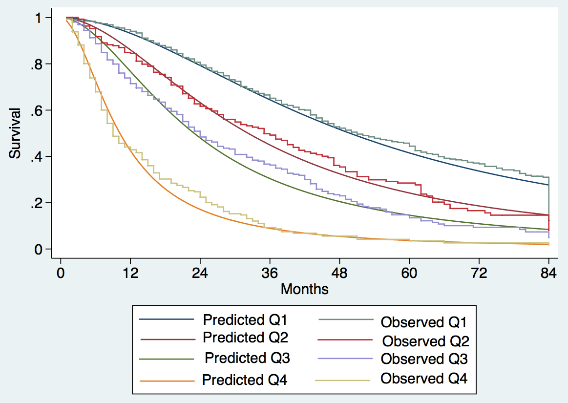 Expected versus observed survival in the internal validation cohort.