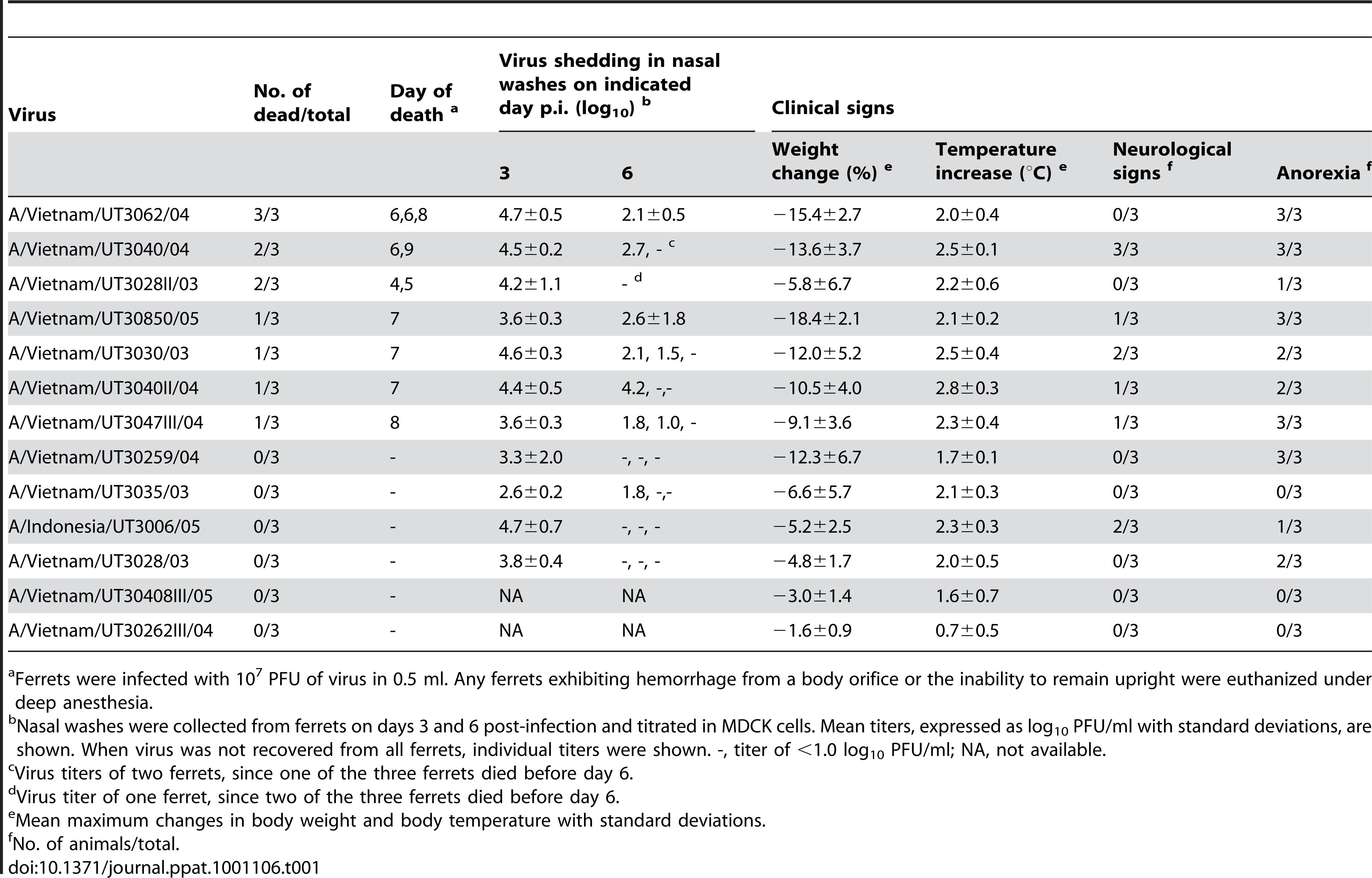 Virulence of H5N1 influenza viruses in ferrets.