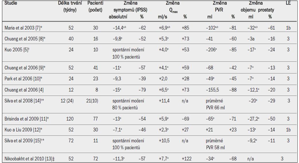 Výsledky injekční aplikace botulotoxinu do prostaty (Botox™) pro léčbu LUTS/BPH, BPO nebo retence moči.