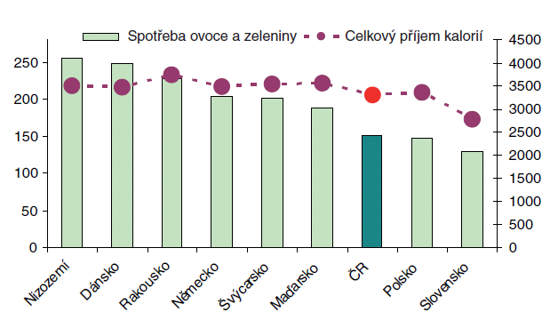 Spotřeba ovoce a zeleniny (v kilogramech na osobu a rok) a celkový příjem kalorií Zdroj: OECD Health Data 2007, údaje za poslední dostupný rok Poznámka: Data razena podle spotřeby ovoce a zeleniny, pro celkový příjem kalorií (na osobu a rok) platí pravá osa