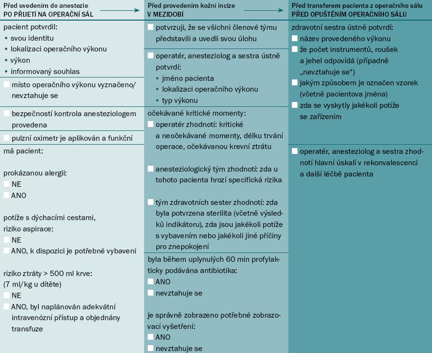 Světová zdravotnická organizace: Seznam kontrolních úkonů (první vydání).