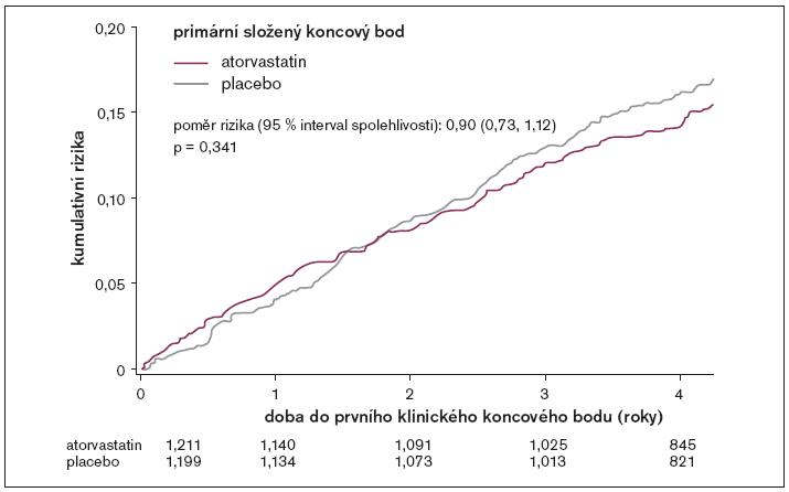 Kumulativní rizika primárního složeného koncového bodu pro celkovou populaci studie.
