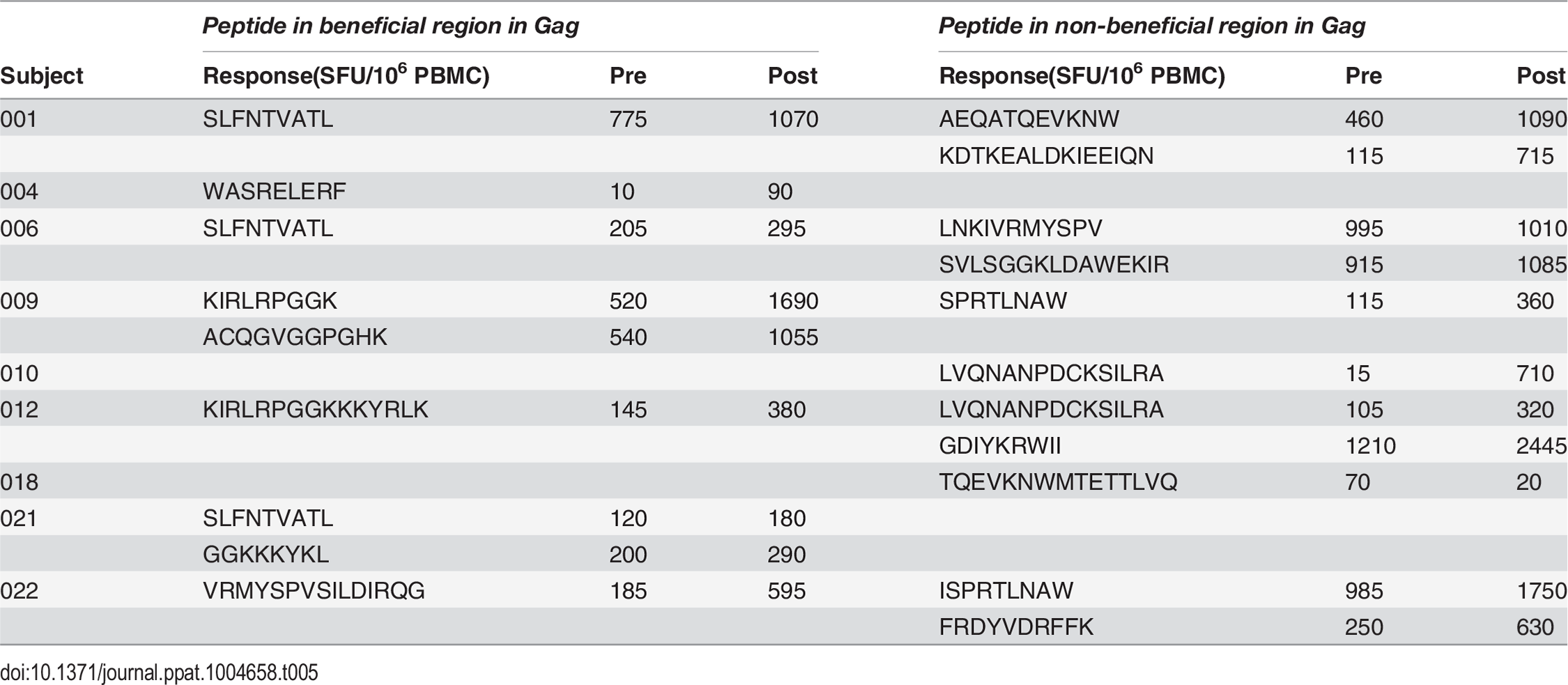 Distribution of responses to Gag peptides in HIV-positive MVA.HIVA vaccinees.
