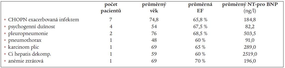 Přehled konečných diagnóz u nemocných s nekardiální etiologií dušnosti (celkem 17 pacientů – kontrolní skupina).