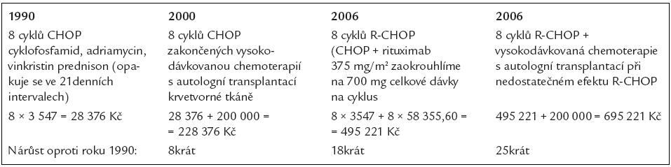 Vývoj nákladů na léčbu difuzního velkobuněčného B-lymfomu.