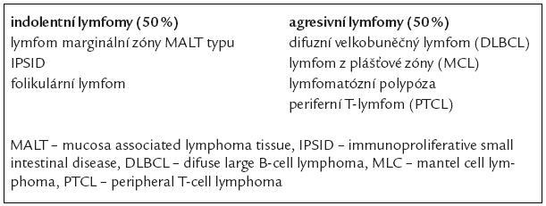 Typy primárních lymfomů trávicího traktu.