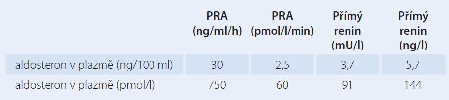 Diagnostická kritéria zvýšení poměru aldosteron/renin v závislosti na typu stanovení a použitých jednotkách. Použitý převodní faktor z plazmatické reninové aktivity (PRA) (ng/ml/h) na přímý renin (mU/l) je 8,2 (může být jiný v závislosti na typu stanovení). Upraveno podle [21].