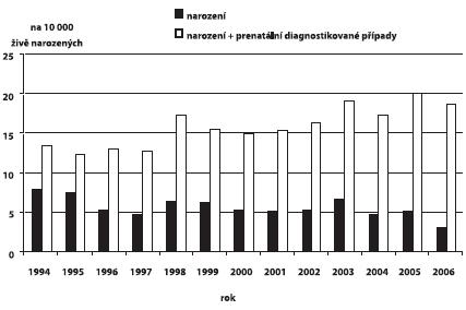 Incidence Downova syndromu v ČR, 1994 – 2006