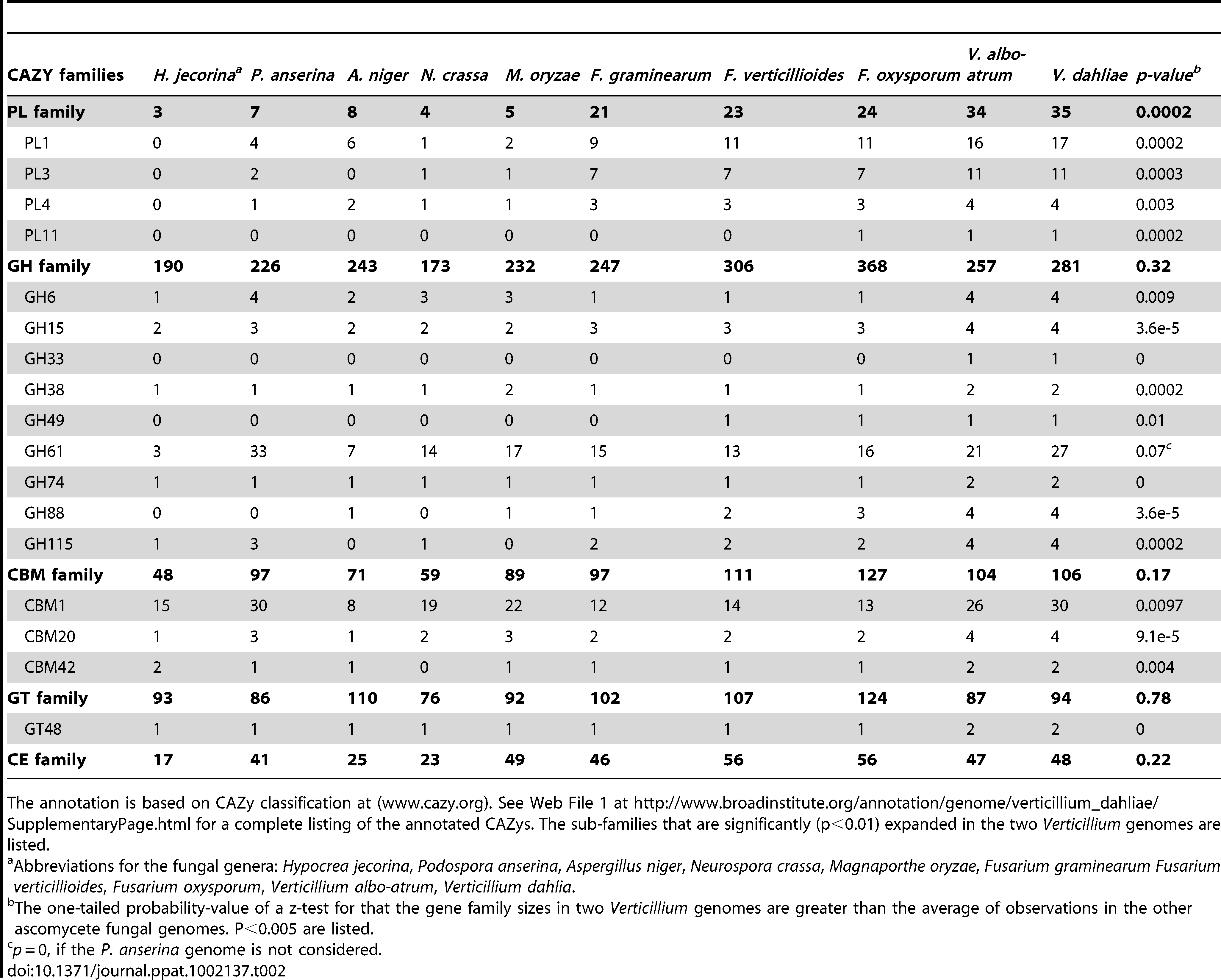 Carbohydrate-Active Enzymes of <i>Vd and Vaa</i> in comparison to other sequenced ascomycete fungal genomes.