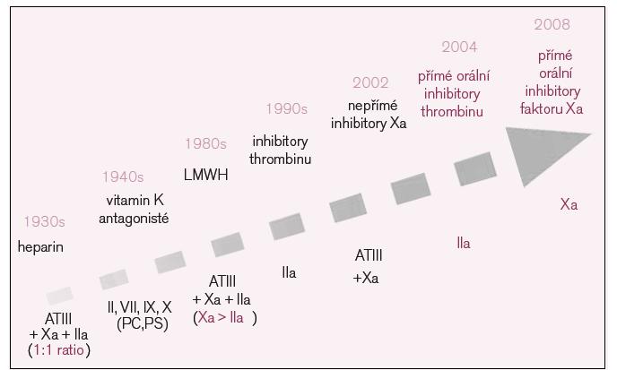 Vývoj antitrombotik.