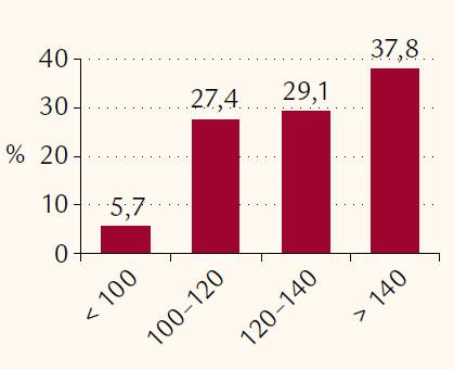 Rozdelenie pacientov podľa hodnoty systolického tlaku krvi pri prijatí (v mm Hg).