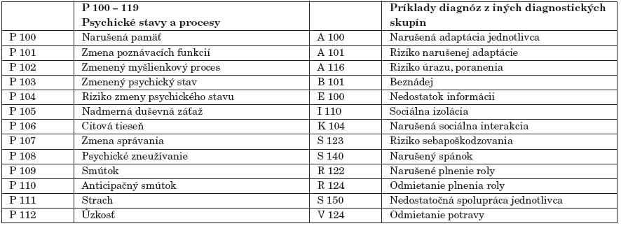 Výber zo zoznamu sesterských diagnóz podľa Vyhlášky č. 306 MZSR.