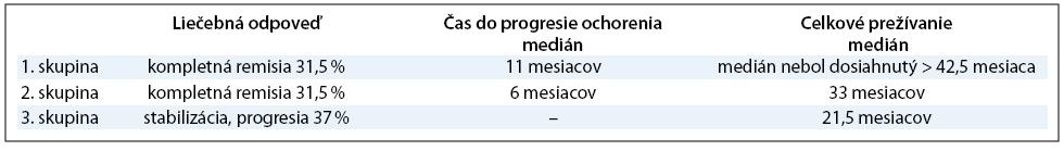 Efektivita neo-adjuvatnej chemoterapie a IDS.
