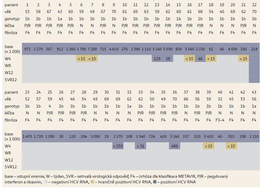 Změny hladin HCV RNA během léčby u cirhotiků. Tab. 6. Changes in HCV RNA levels during treatment of cirrhotic patients.