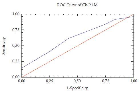 ROC analýza Childova-Pugova skóre pro 1M (neuspokojivá prediktivní síla skóre).