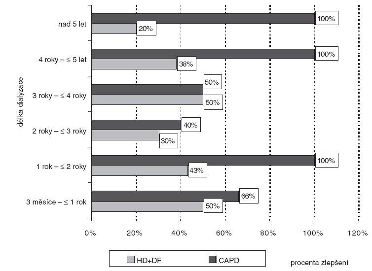 Zlepšení pruritu (zmenšení či vymizení) v porovnání se zahájením dialýzy podle délky očišťování krve. HD – hemodialýza, DF – hemodiafiltrace, CAPD – peritoneální dialýza