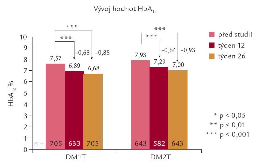 Vývoj hodnot HbA<sub>1c</sub> v průběhu studie u nemocných s DM1T a DM2T.