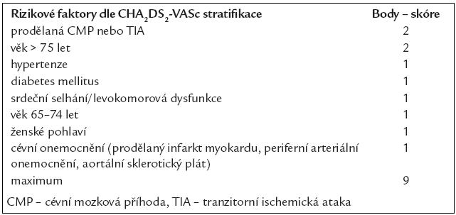 Riziko embolizační mozkové příhody u nemocných s fibrilací síní bez přítomné chlopňové vady pro stanovení antitrombotické léčby dle skórovací stratifikace CHA<sub>2</sub>DS<sub>2</sub>-VASc.