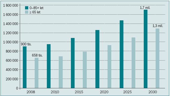 Očekávané počty nových onemocnění nádory prostaty ve světě.