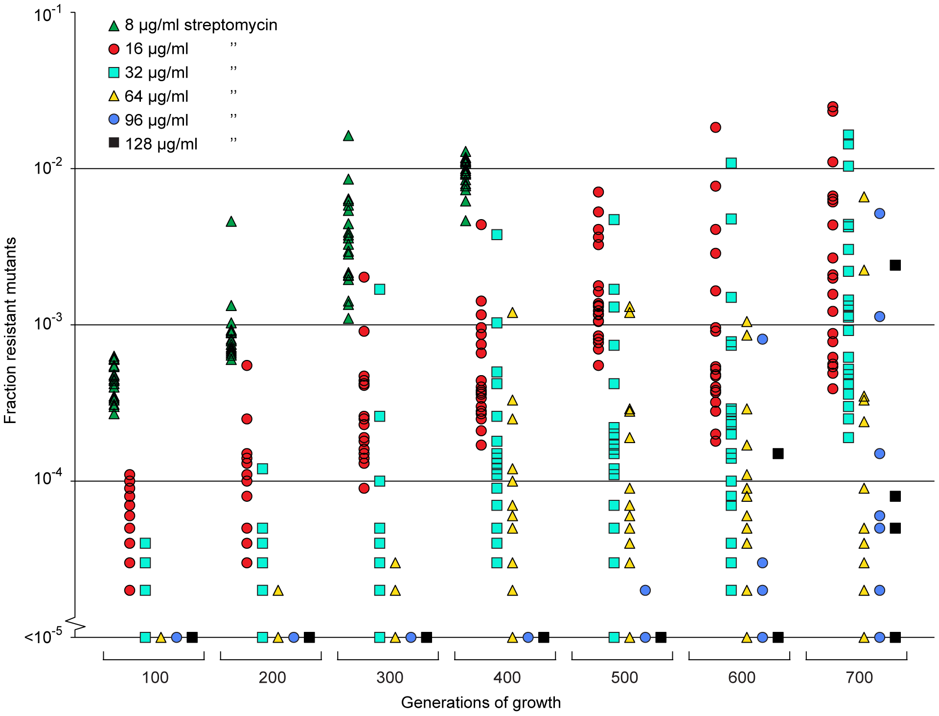 Selection of <i>de novo</i> resistant mutants at sub-inhibitory concentrations of antibiotics.