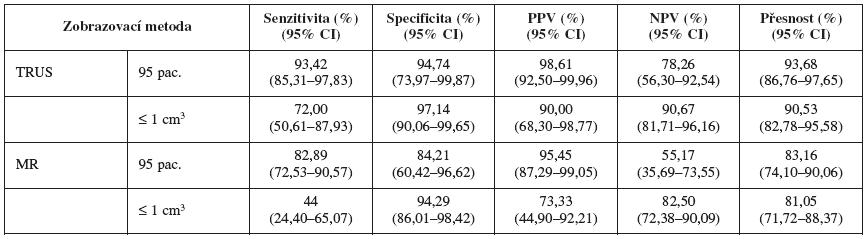 Přesnost MR a TRUS ve stanovení přítomnosti nádoru (P menenezrovno 0,006) v celé kohortě pacientek (n=95) a ve skupině nádorů o malém objemu menenezrovno 1 cm<sup>3</sup> (P menenezrovno 0,049)