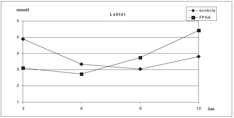 Srovnání hodnot laktátu ve skupině zvířat s ASJ léčeným FPSA a u kontrolní skupiny bez léčby