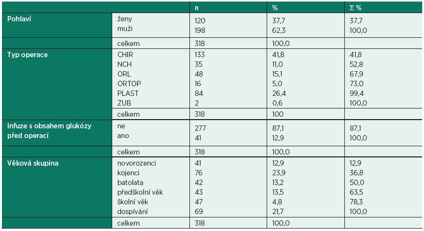 Rozložení souboru pacientů podle pohlaví, typu operace, podání infuze s obsahem glukózy před operací a podle věkových skupin