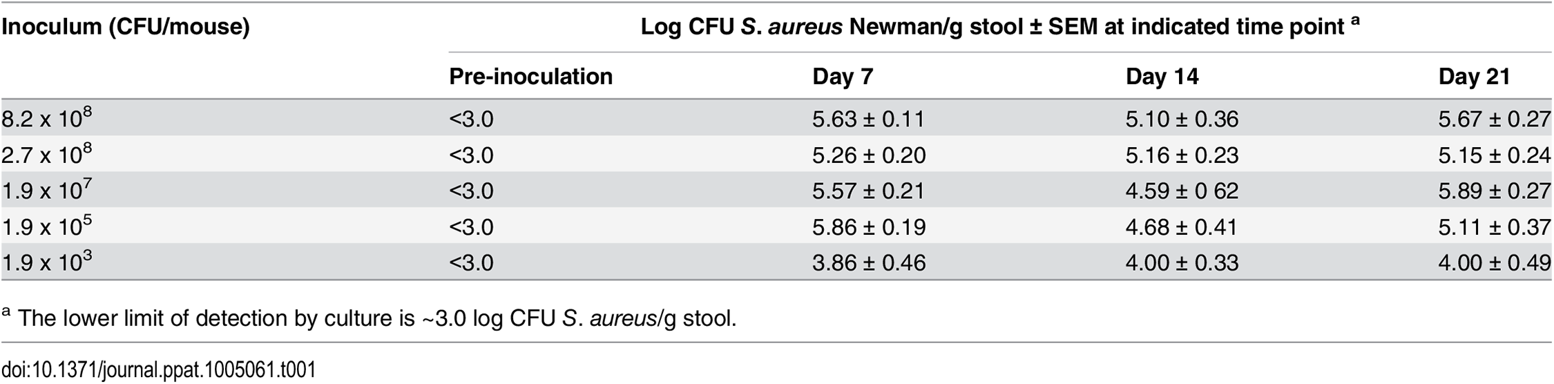 Quantitative stool cultures from mice (n = 4–15 per group) that were inoculated with Sm<sup>r</sup> <i>S</i>. <i>aureus</i> strain Newman on day zero.