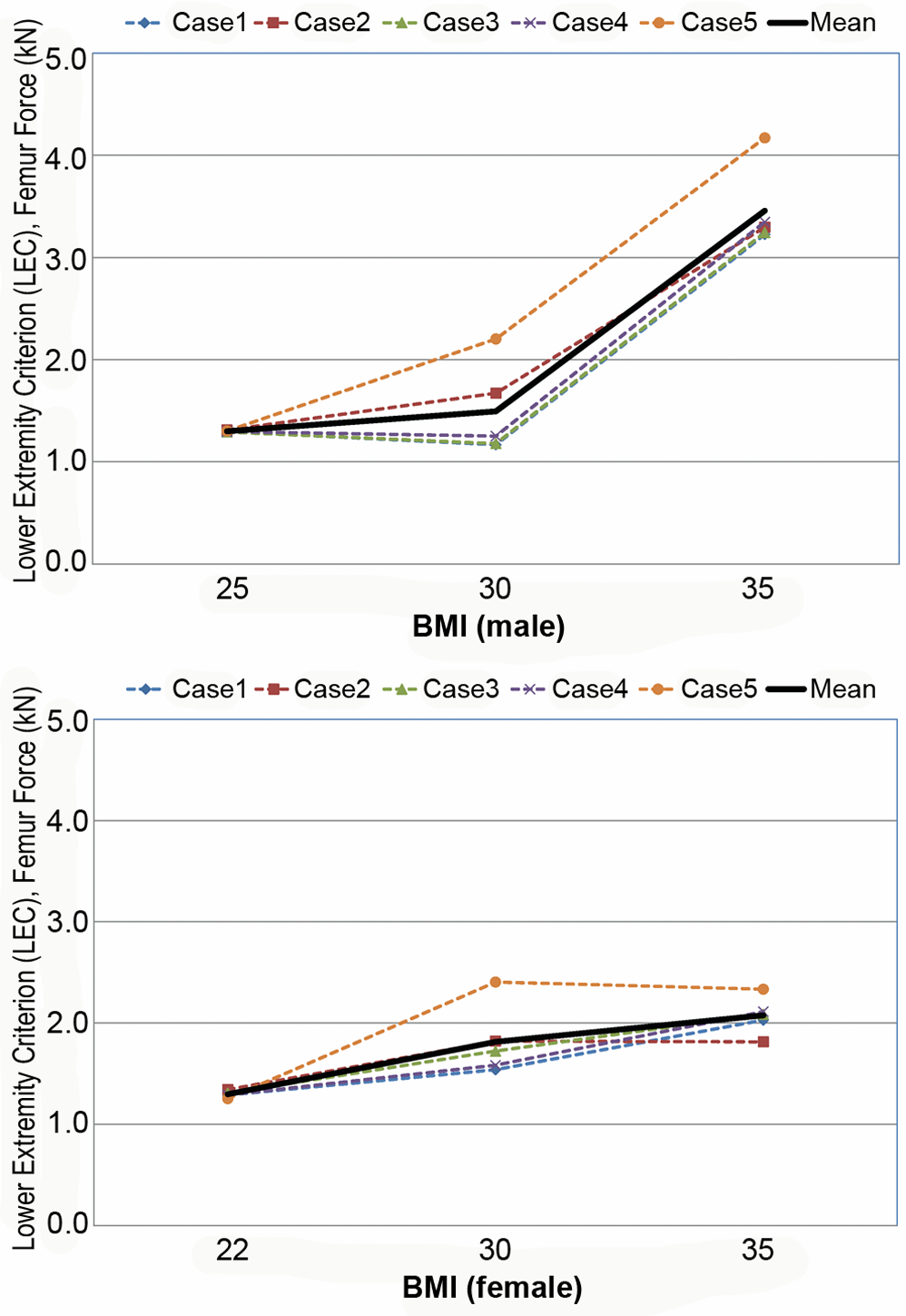 Computational investigation of the effect of obesity on the lower extremity injury criterion (LEC) for male (top) and female (bottom).
