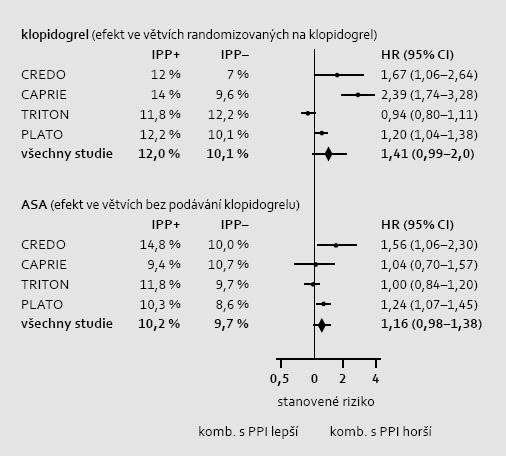 Metaanalýza efektu IPP v kombinaci s klopidogrelem (CAPRIE, CREDO), s ASA (CAPRIE), s duální léčbou klopidogrel a ASA (CREDO, TRITON, PLATO) či s ASA v kombinaci s prasugrelem či tikagrelorem (TRITON, PLATO). Do metaanalýzy bylo zařazeno 53 500 nemocných v rámci sekundární prevence aterotrombózy. Byl hodnocen efekt na primární ukazatel účinku, tj. kardiovaskulární mortalitu a morbiditu. Výsledky metaanalýzy těchto největších sekundárně preventivních studií sice ukazují významné zvýšení kardiovaskulární mortality/morbidity v jednotlivých studiích, výsledně však v průměru zůstává negativní ovlivnění prognózy komedikací s IPP na hranici významnosti. Ve studiích, kdy byl podáván klopidogrel (zpravidla spolu s ASA), je negativní efekt zřetelnější než při aplikaci samotné ASA či ASA v kombinaci s jinými inhibitory ADP receptorů. Efekt IPP byl ve všech studiích adjustován na přítomnost základních rizikových faktorů [10].