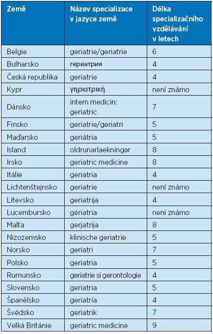 Délka specializačního vzdělávání v geriatrii a název specializace v jednotlivých evropských zemích, kde je geriatrie samostatnou specializací. Podle Stuck et al.(3)