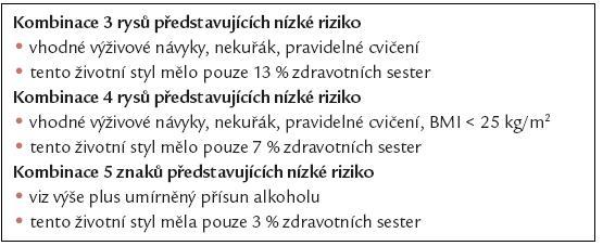 Životní styl a prevence KVO: realita u zdravotních sester.