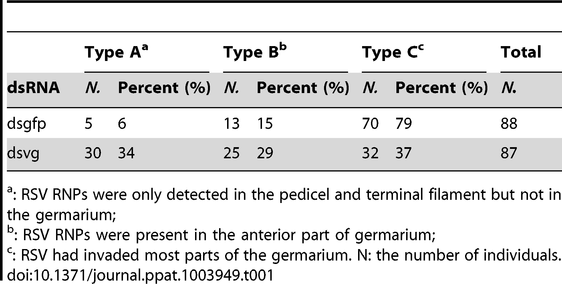 Percentage of RSV-infected ovaries with virus in the three location types from insects injected with dsgfp or dsvg dsRNAs.