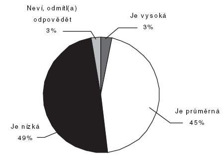 Jak lékaři hodnotí prestiž posudkového lékaře vzhledem k ostatním lékařským oborům (n = 343; lékaři, kteří mají zkušenosti s prací posudkového lékaře; údaje v procentech)