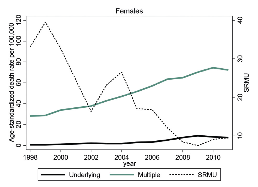 Figure 1. Age-standardized death rates per 100,000 of underlying and multiple sepsis-related mortality and their ratio (SRMU) Czech Republic, 1998–2011