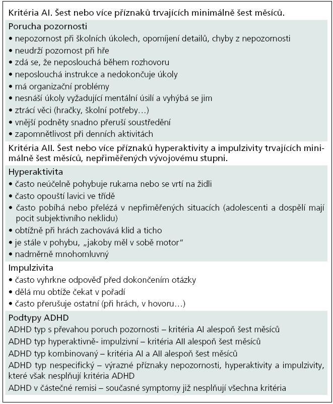 Diagnostická kritéria pro ADHD podle DSM-IV.